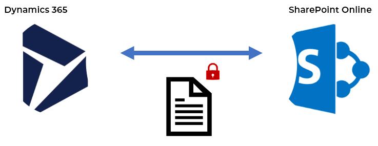 Security Replicator